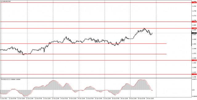 Как торговать валютную пару EUR/USD 20 октября? Простые советы для новичков. Евровалюта неожиданно выросла.