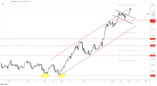 USD/JPY continuation Pattern