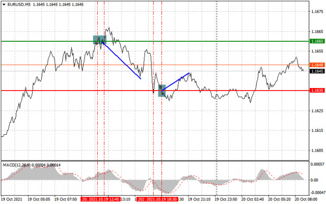Analysis and trading recommendations for EUR/USD on October 20
