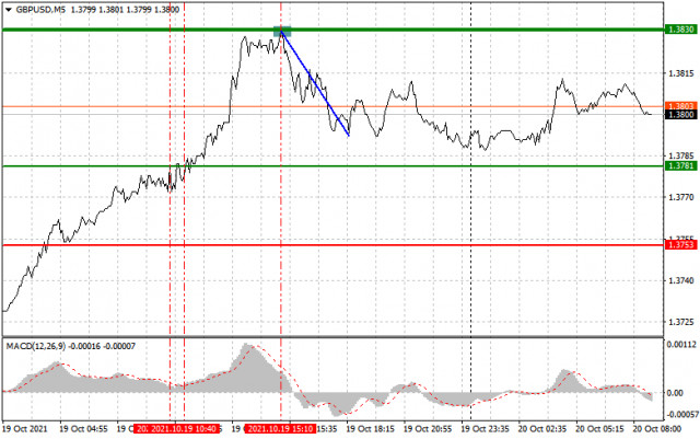 Analysis and trading recommendations for GBP/USD on October 20