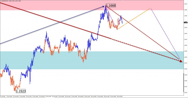 Simplified wave analysis and forecast for EUR/USD, USD/JPY, GBP/JPY, GOLD on October 20