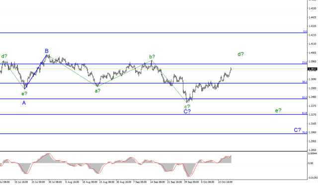 Wave analysis of GBP/USD, October 20. BOE worried about high inflation