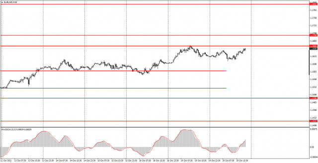 How to trade EUR/USD on October 21? Simple tips for beginners. The pair remains in a limited sideways range