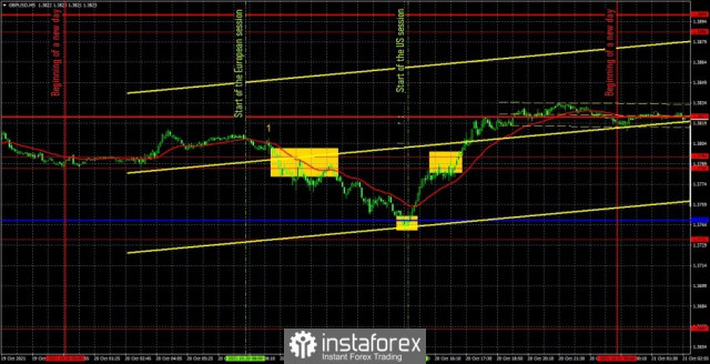 Forecast and trading signals for GBP/USD for October 21. Detailed analysis of the movement of the pair and trade deals. The pound traded very well and made money