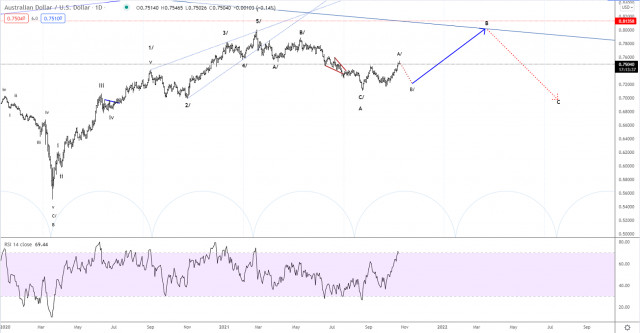 Elliott wave analysis of AUD/USD for October 21, 2021