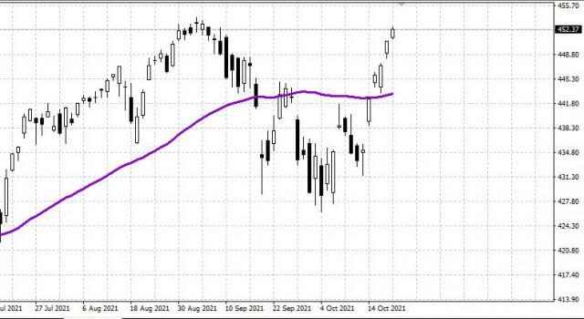 Рынок США: Вышли на максимумы года 21.10