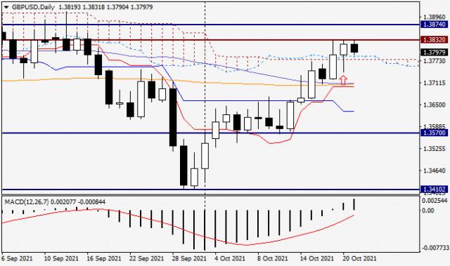 Анализ и прогноз по GBP/USD на 21 октября 2021 года