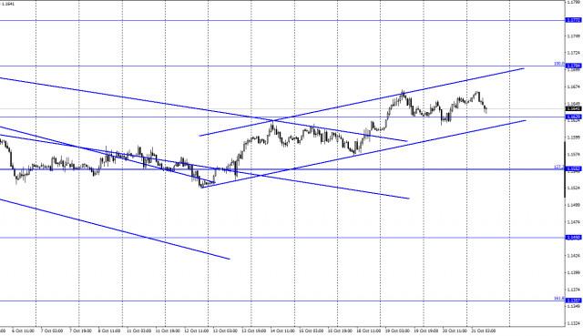 EUR/USD. 21 октября. Отчет COT. Коронавирус вновь наступает. Все планы ЕЦБ и ФРС могут не осуществиться