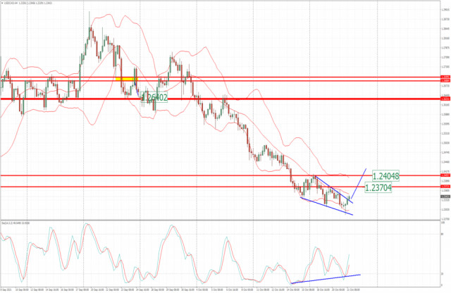 USD/JPY analysis for October 21 2021 - Breakout of falling wedge and potential for bigger rally