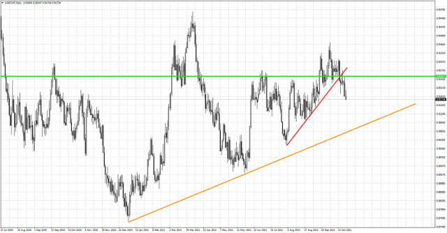 USDCHF moves lower after bearish signal.
