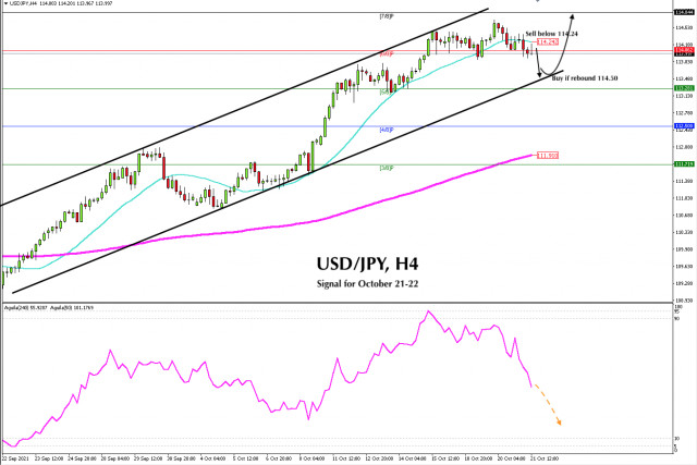 Trading signal for USD/JPY on October 21 - 22, 2021: Sell below 114.24 (SMA 21)