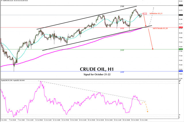 Trading signal for CRUDE OIL (#CL) on October 21 - 22, 2021: Sell below 83,21 (SMA 21)