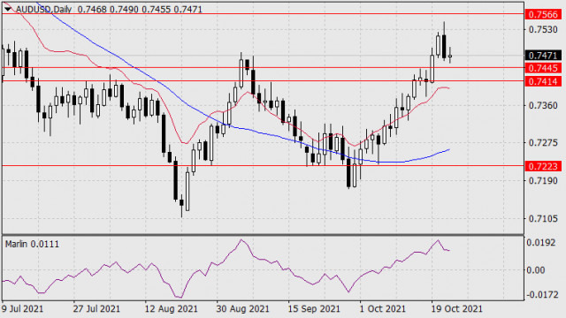 Forecast for AUD/USD on October 22, 2021
