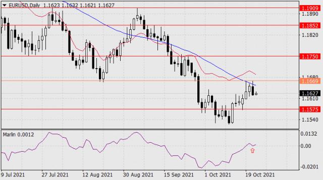 Forecast for EUR/USD on October 22, 2021