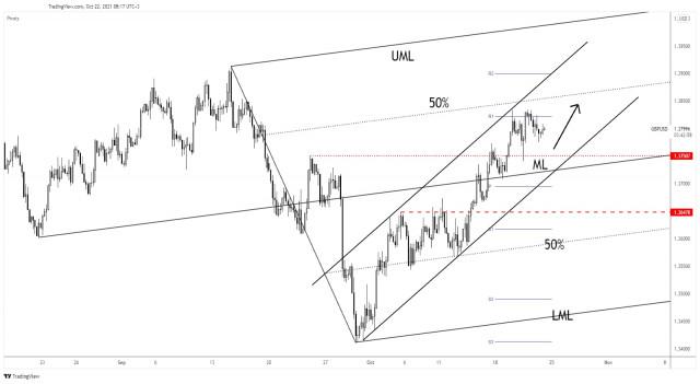 Pasangan GBP/USD akan memperoleh momentum kenaikan harga