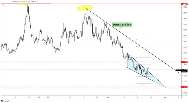 USD/CAD to resume upward momentum