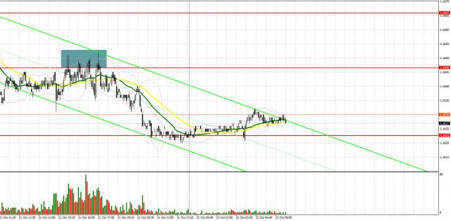 Analisis teknikal pasangan EUR/USD untuk sesi dagangan Eropah, 22 Oktober. Laporan COT (analisis urusniaga semalam). EUR menurun kepada 1.1618