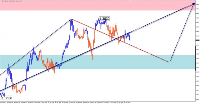 Simple wave analysis of GBP/USD, AUD/USD, USD/CHF, USD/CAD on October 22, 2021