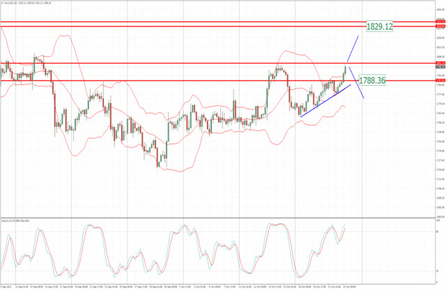 Analysis of Gold for October 22,.2021 - Key resistance at $1.800 on the test