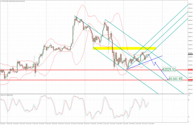 BTC analysis for October 22,.2021 - Potential for the downside cotninuation
