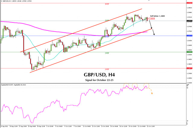 Trading signal for GBP/USD on October 22 - 25, 2021: Sell below 1,3800 (SMA 21)