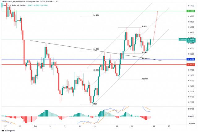 EUR/USD Hot Forecast for October 22