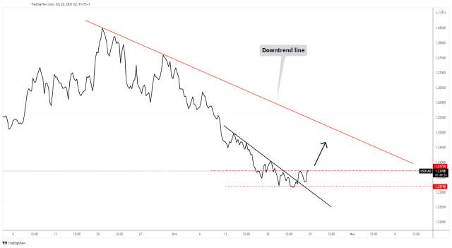 USD/CAD upside reversal signaled