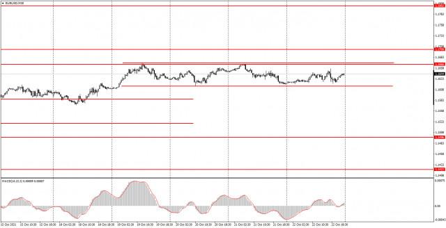 10月25日如何交易欧元/美元货币对?给初学者的简单提示。该货币对仍处于有限的横盘范围内