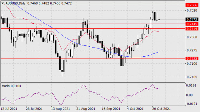 Forecast for AUD/USD on October 25, 2021