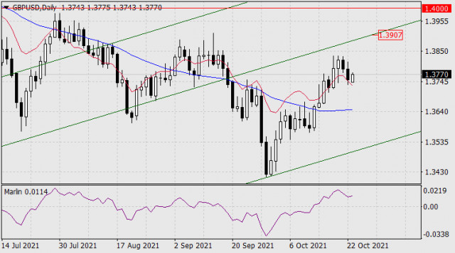 Forecast for GBP/USD on October 25, 2021
