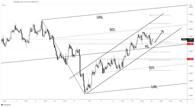 GBP/USD akan meningkat dalam jangka pendek