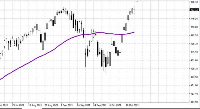 Рынок США 25.10. На максимумах. Важные новости. Газовый кризис