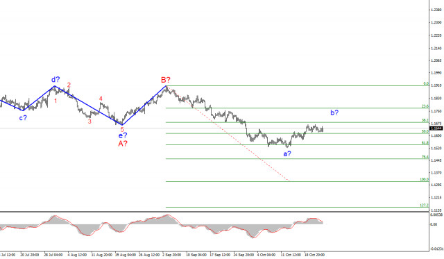 Wave analysis of EUR/USD for October 25: Minor changes after Powell's speech