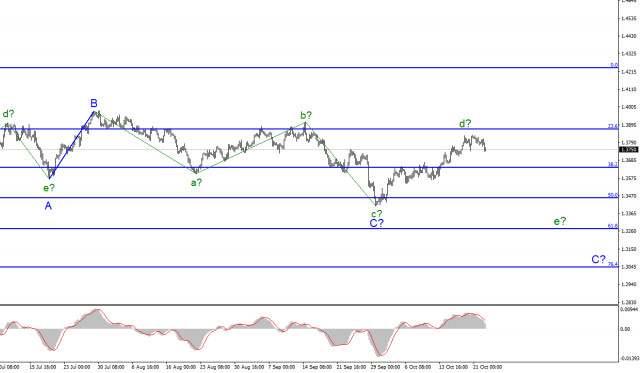 Wave analysis of GBP/USD for October 25: Pound continues to decline despite UK's growing business activity