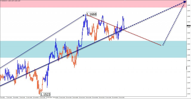 Simplified wave analysis and forecast for EUR/USD, USD/JPY, GBP/JPY, GOLD on October 25