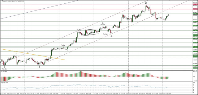 Technical Analysis of BTC/USD for October 25, 2021