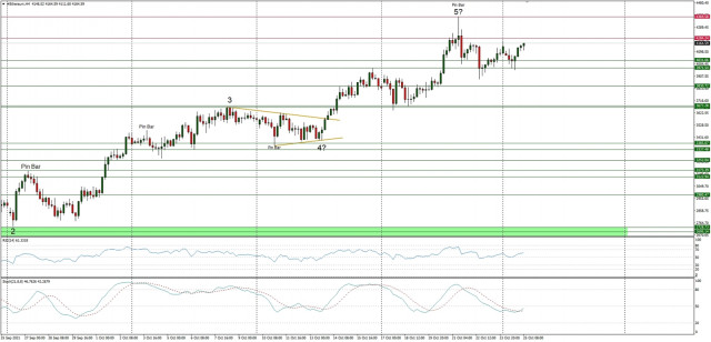 Technical Analysis of ETH/USD for October 25, 2021
