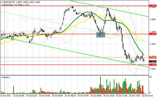 EUR/USD: Plan para la sesión estadounidense del 25 de octubre (análisis de las operaciones de la mañana). La presión sobre el euro ha vuelto tras la publicación de...