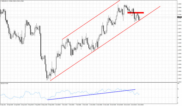 GBPUSD challenged channel support