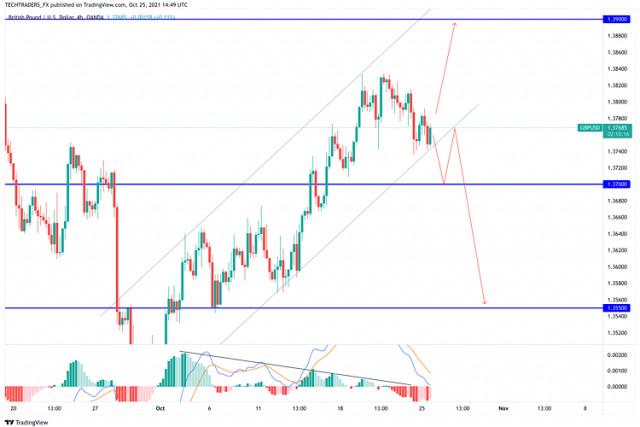 Pronóstico actualizado del GBP/USD para el 25 de octubre de 2021