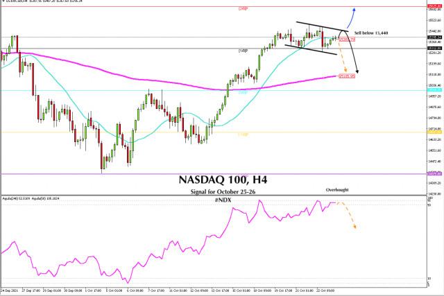 Señal de negociación del NASDAQ 100 (#NDX) del 25 al 26 de octubre de 2021: venda por debajo de 15,440 (SMA 21)