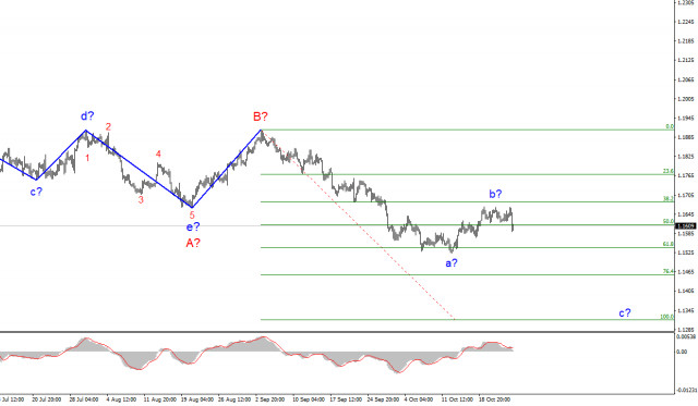 Wave analysis of EUR/USD for October 25: Empty news calendar did not hinder the growth of the dollar