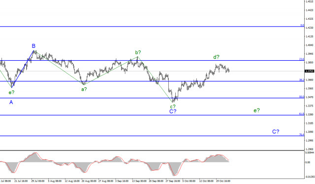 Wave analysis of GBP/USD for October 25: There are continuing reports of staff shortages from Britain