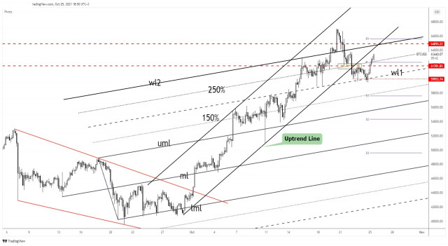 Bitcoin downside was invalidated!