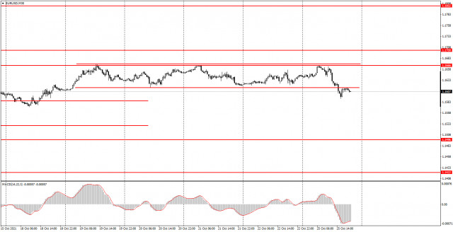 Trading plan for EUR/USD on October 26. Simple tips for beginners. Euro breaks out of sideways channel