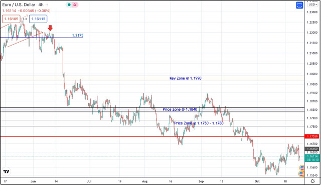 October 25, 2021 : EUR/USD daily technical review and trading opportunities.