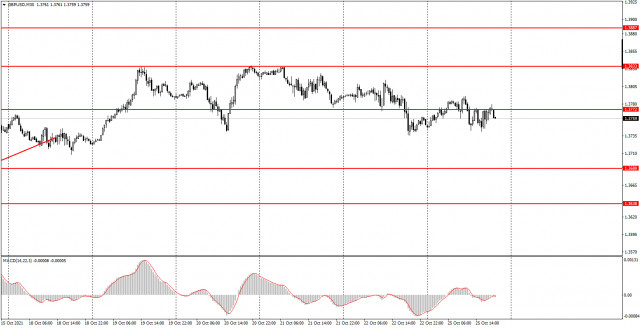 How to trade GBP/USD on October 26? Simple tips for beginners. Bad day for the pound