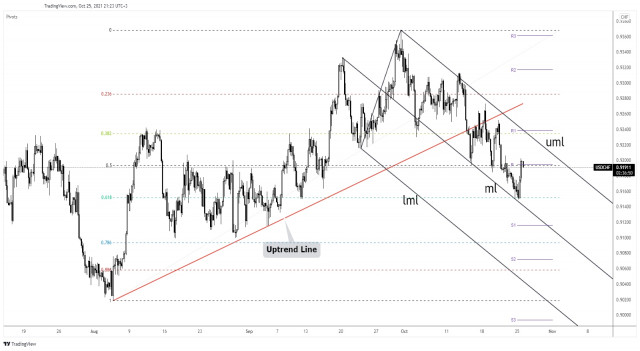 USD/CHF - is the corrective phase over?