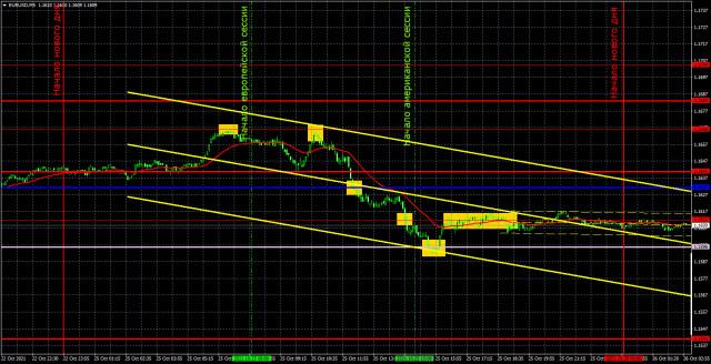 Прогноз и торговые сигналы по EUR/USD на 26 октября. Детальный разбор движения пары и торговых сделок. Евровалюта выдала потрясающий день.