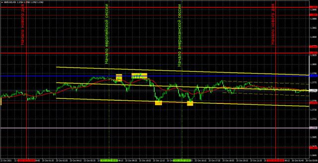 Прогноз и торговые сигналы по GBP/USD на 26 октября. Детальный разбор движения пары и торговых сделок. Фунт и евро поменялись местами.